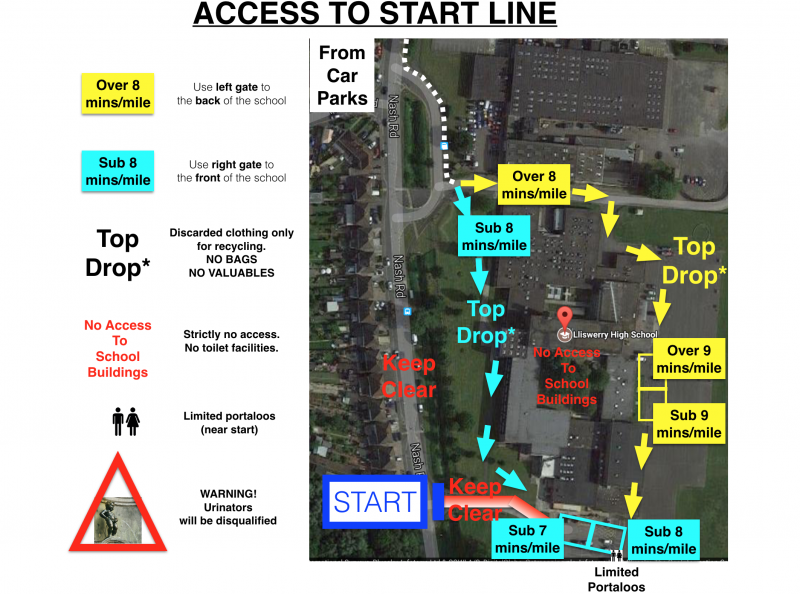 Access To Start Line